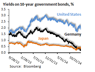 Bond yields have diverged