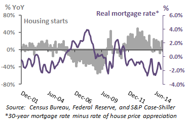 Historically low real mortgage rates have stimulated housing starts