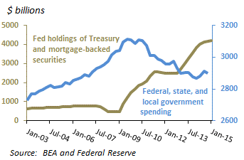 Government spending and Fed holdings of securities