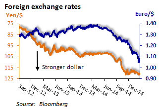 The yen and the euro have plummeted