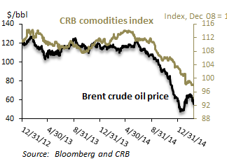 Commodity prices in a free-fall