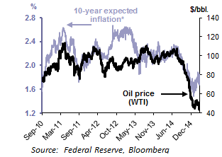 Oil prices and inflation expectations