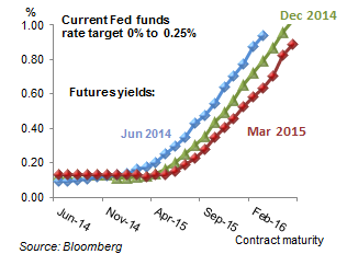 The futures market's forecasts of future rate hikes