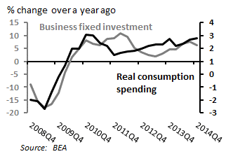 Consumer spending and business investment are holding up in the United States